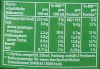 Frische Bergbauern Vollmilch - Informations nutritionnelles