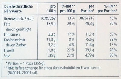 Thunfisch Pizza Classica - Nutrition facts