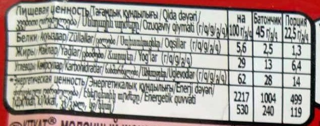 Kit Kat - Пищевая и энергетическая ценность - ru