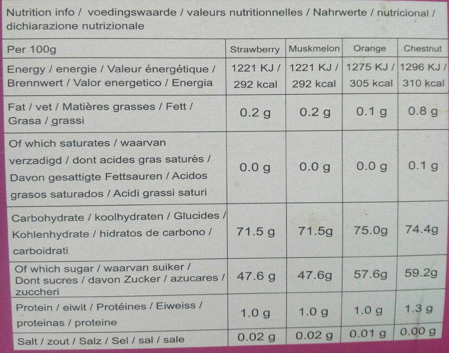Fruity Mochi Gift Box - Nutrition facts