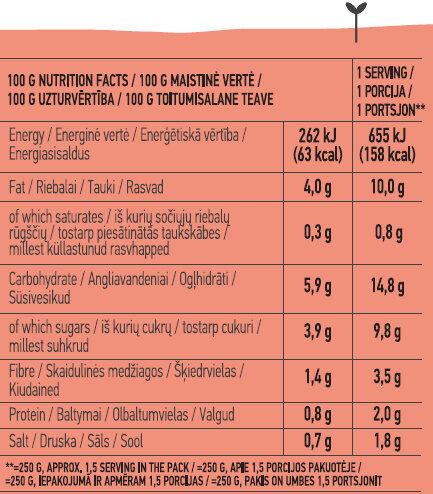 Tomato Soup - Пищевая и энергетическая ценность - en