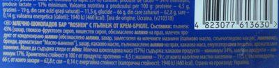 Roshen Baton de ciocolata cu lapte cu umplutura de crema de zahar ars - Nutrition facts