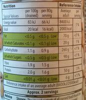 Sliced Mushrooms - Nutrition facts