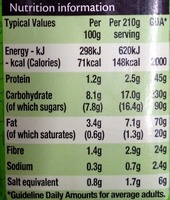 Gluten Free Tomato & Basil pasta Sauce - Informations nutritionnelles - en