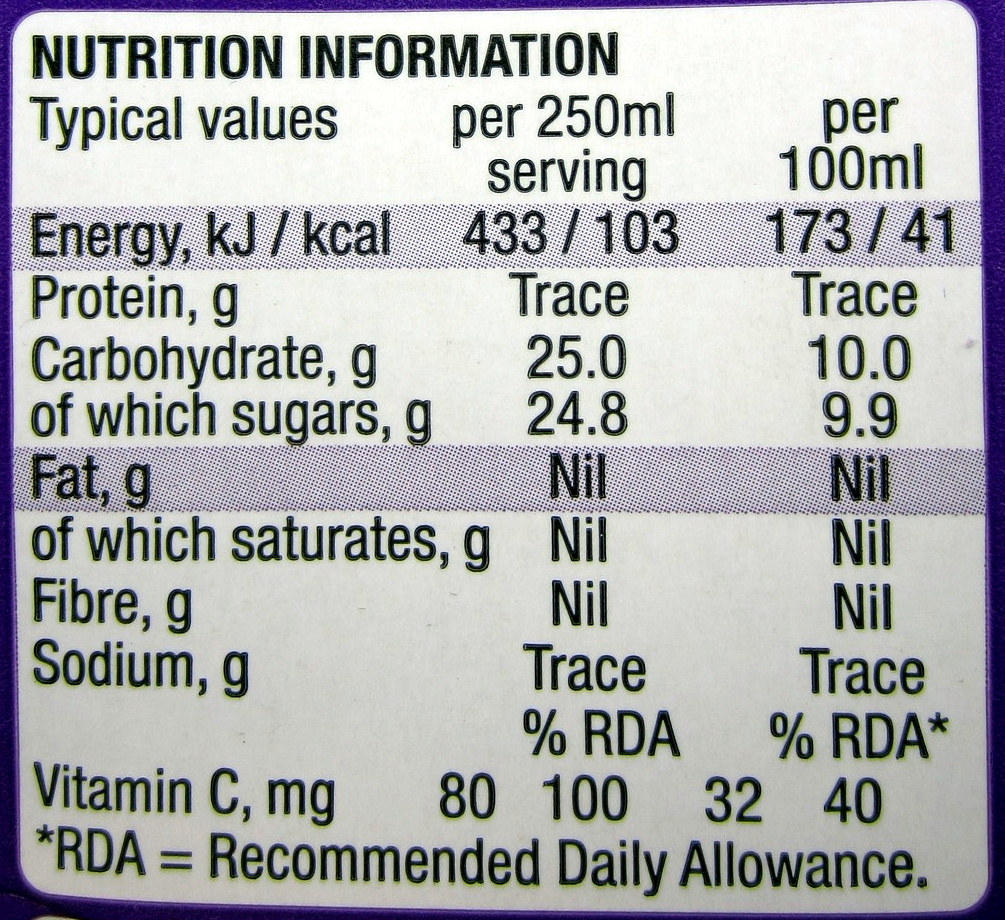 blackcurrent - Nutrition facts