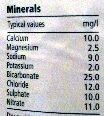 Mineral water - Nutrition facts