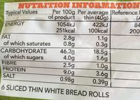 Warburtons Sandwich Thins - Nutrition facts