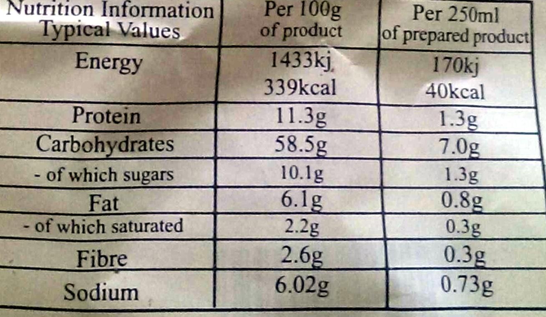 Rosol z kury z makaronem - Wartości odżywcze