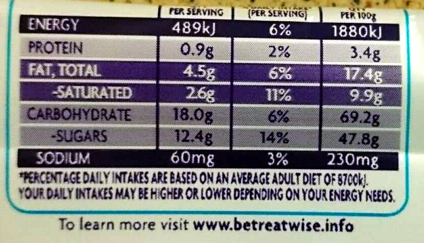 Curly Wurly - Informations nutritionnelles