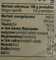 Pasztet drobiowy - Wartości odżywcze