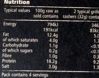 back bacon - Nutrition facts