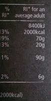 Nut Granola - Nutrition facts