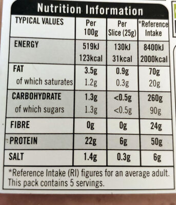British honey roast ham - Nutrition facts - en