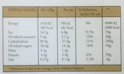 Luxury mince pies - Nutrition facts