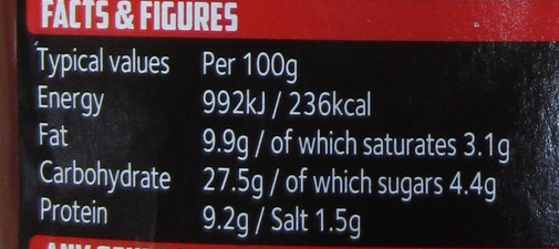 The Hot Dog - Nutrition facts