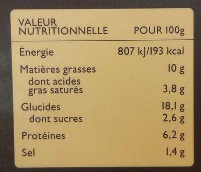 Kolokythokeftedes - Informations nutritionnelles