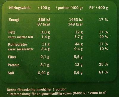 Weight Watchers Pannbiff och potatisgratäng - Informations nutritionnelles