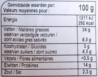 Pâté aux chicons - Informations nutritionnelles