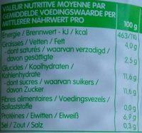 Kondezovano mleko - Informations nutritionnelles