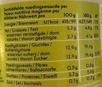 Yoghurt framboises - Voedingswaarden