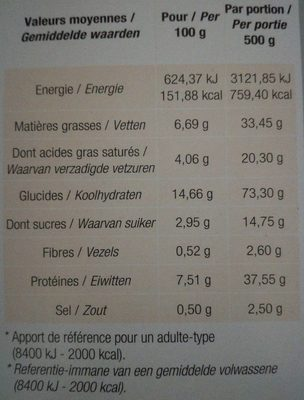 Macaroni met ham en roomsaus - Informations nutritionnelles