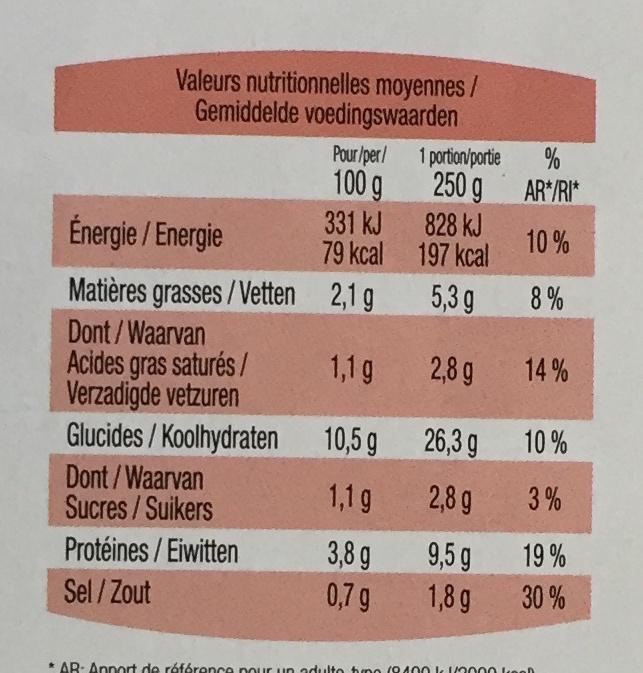 Hachis Parmentier, Surgelé - Nutrition facts