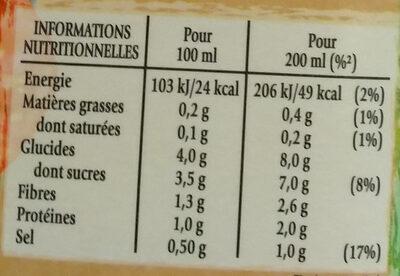 Soupe froide Tomate, Pastèque & Menthe - Informations nutritionnelles - fr