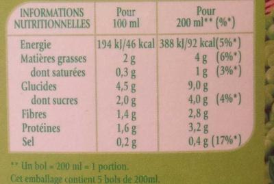 Soupe froide petits pois & menthe - Informations nutritionnelles - fr