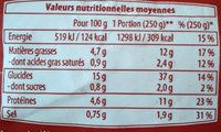 Poelee campagnarde - Nutrition facts