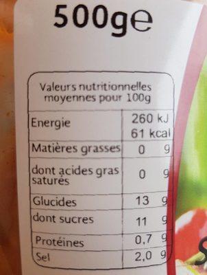 Sauce provençale - Voedigswaarden