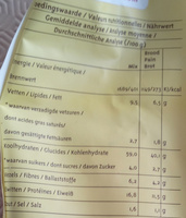 Préparation pour Pain aux Graines - Nutrition facts