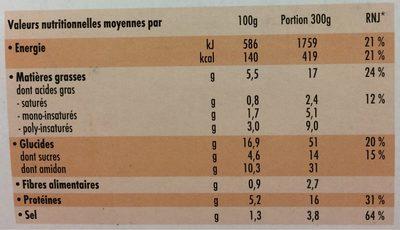 Poulet Curry & riz parfumé - Voedingswaarden