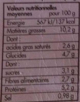 Moussaka - Informations nutritionnelles