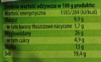 Curry - Wartości odżywcze