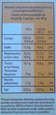 Sernik królewski - Wartości odżywcze