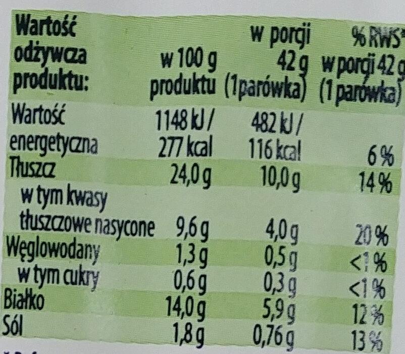 Parówki z szynki - Wartości odżywcze - pl