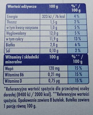 Mleko fermentowane z L. casei Danone oraz witaminami B6 i D. - Wartości odżywcze