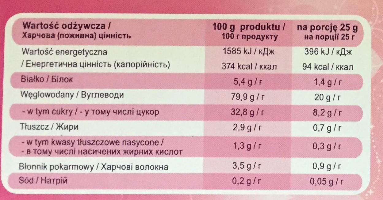 Magiczne kuleczki - Wartości odżywcze