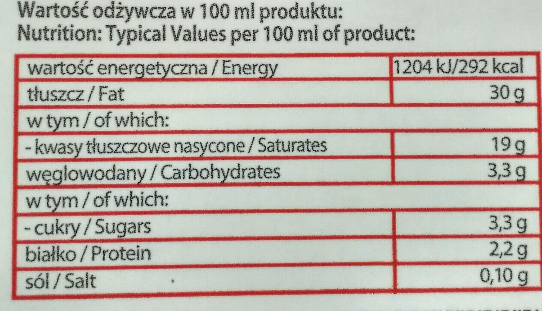 Śmietanka - Wartości odżywcze - pl