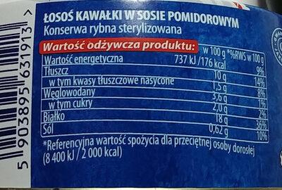 Łosoś kawałki w sosie pomidorowym - Wartości odżywcze - pl