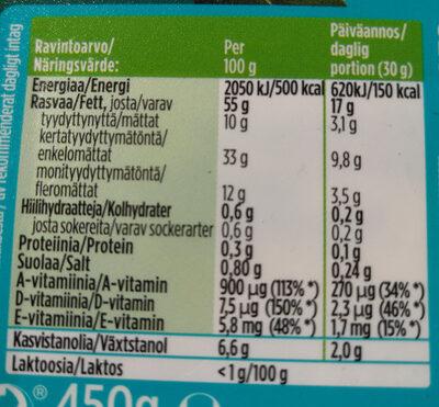 Benecol oliivi - Nutrition facts
