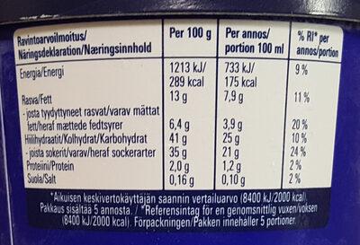Tyrkisk Peber Gräddglass - Nutrition facts - sv