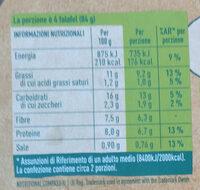 Falafel ceci e spinaci - Nutrition facts - it