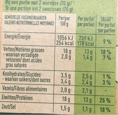 Saucisses - Informations nutritionnelles - en