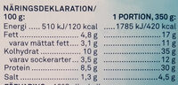 Fiskgratäng med räksås - Nutrition facts