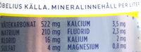Ramlösa Citrus - Nutrition facts