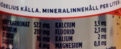 Ramlösa Granatäpple - Nutrition facts