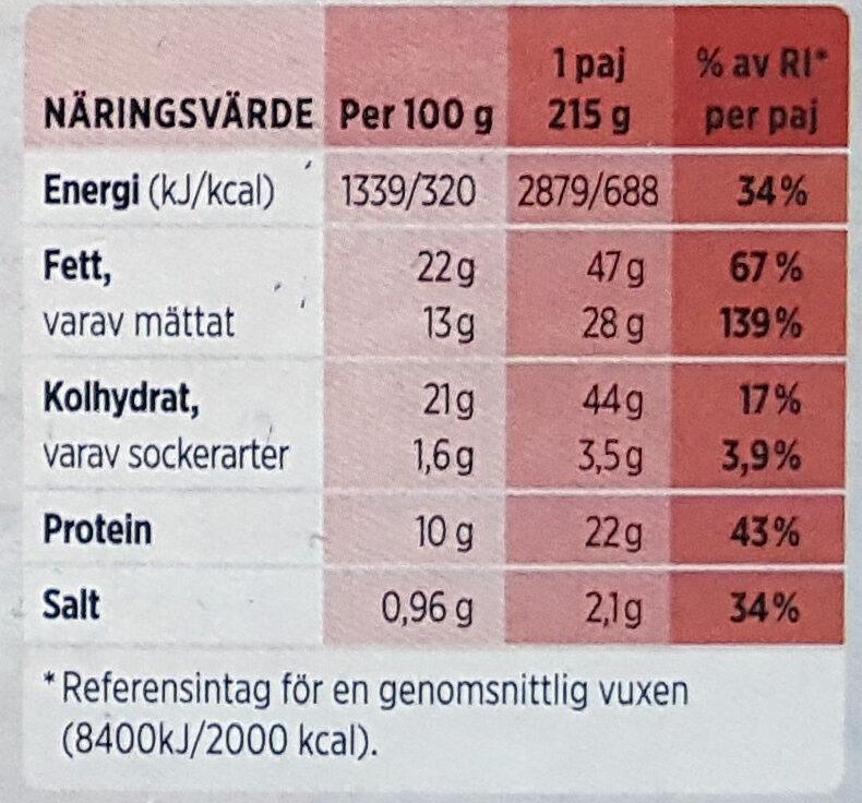 Köttfärspaj - Nutrition facts