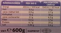 Findus Fiskgratäng Dill Original - Nutrition facts