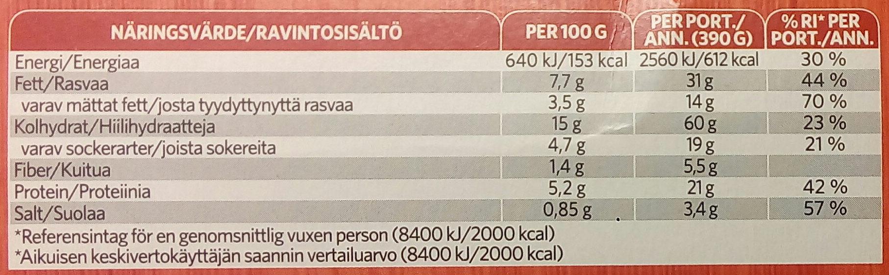 Findus Dagens Köttbullar - Nutrition facts